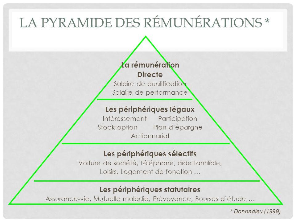 La pyramide des rémunérations *