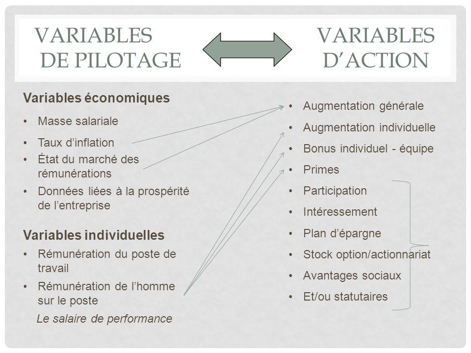 VARIABLES VARIABLES De PILOTAGE d'ACTION