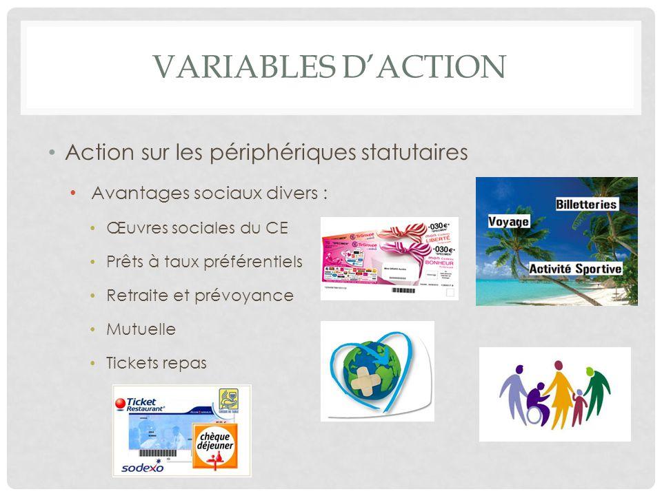 Variables d'action Action sur les périphériques statutaires