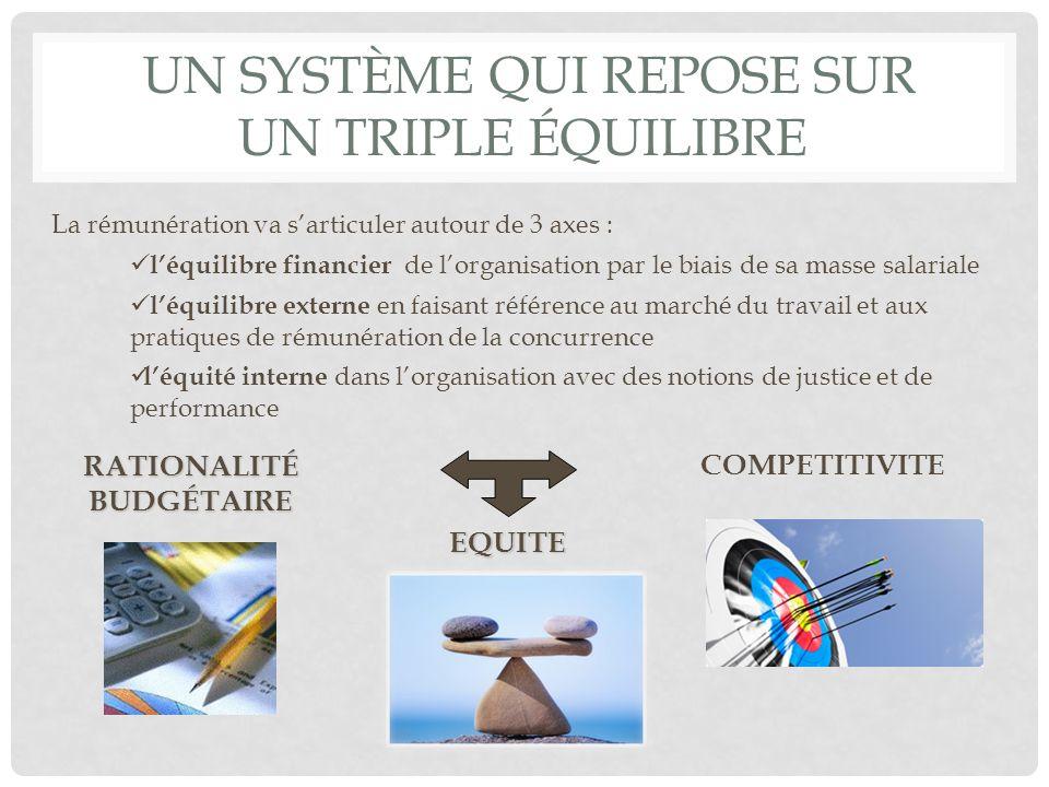 Un système qui repose sur un triple équilibre