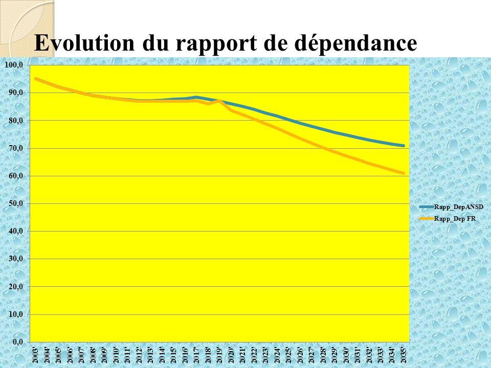 Evolution du rapport de dépendance