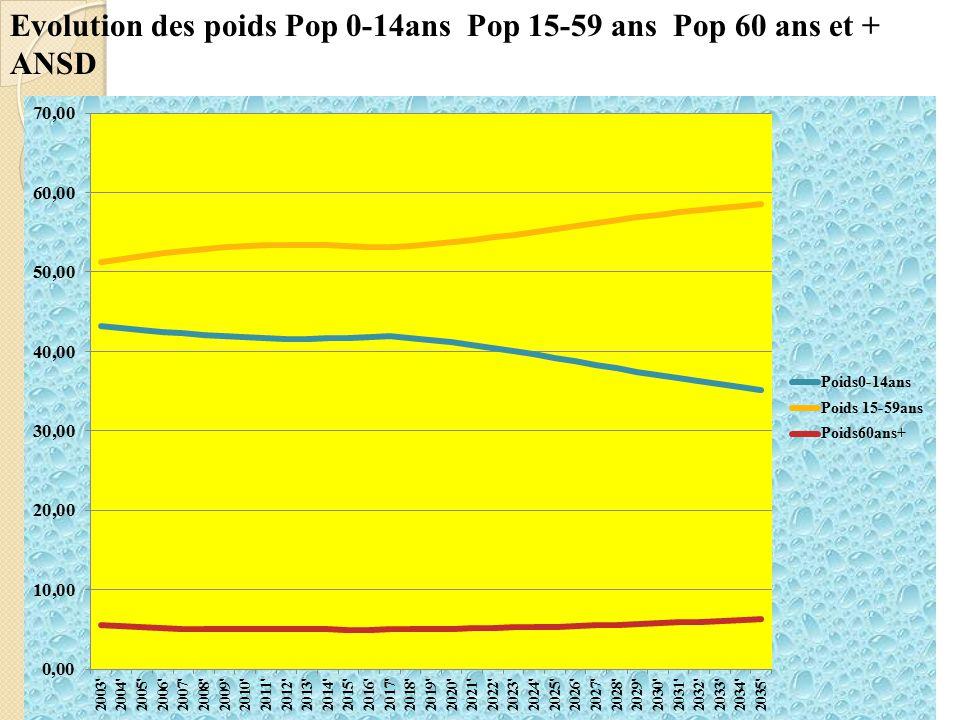 Evolution des poids Pop 0-14ans Pop 15-59 ans Pop 60 ans et + ANSD