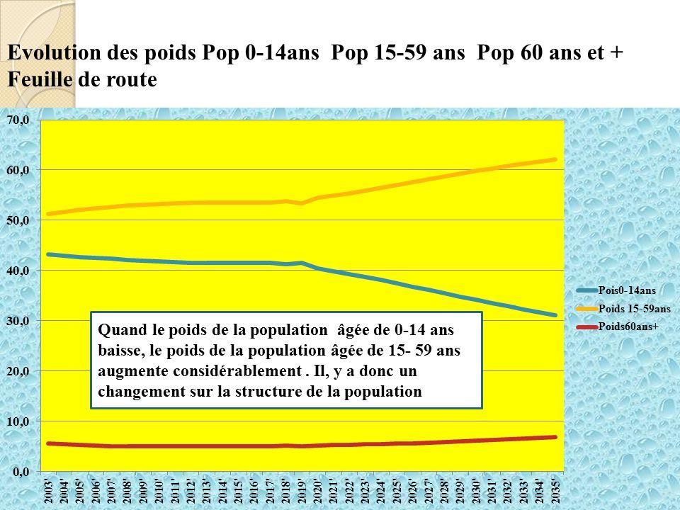 Evolution des poids Pop 0-14ans Pop 15-59 ans Pop 60 ans et + Feuille de route