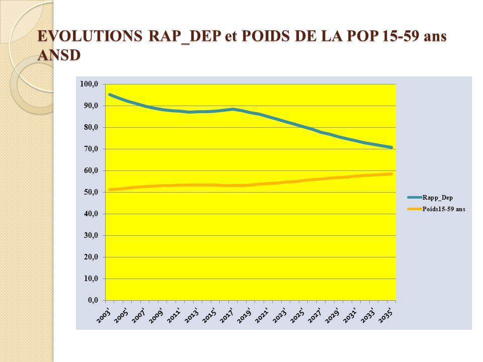 EVOLUTIONS RAP_DEP et POIDS DE LA POP 15-59 ans ANSD