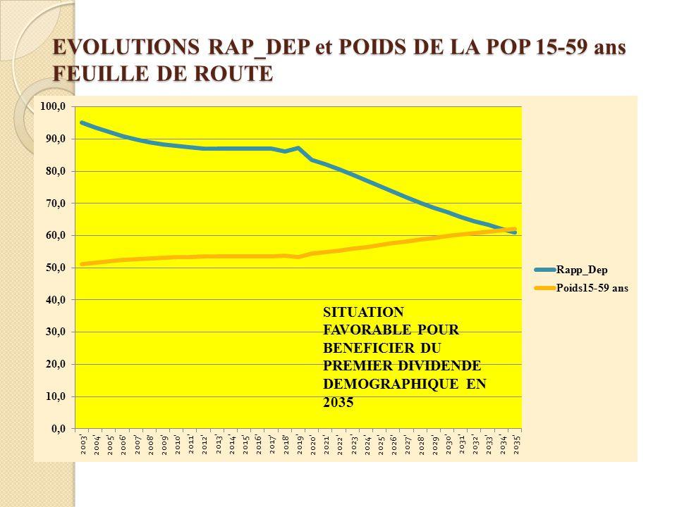 EVOLUTIONS RAP_DEP et POIDS DE LA POP 15-59 ans FEUILLE DE ROUTE