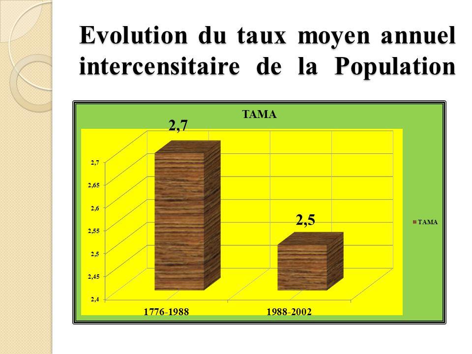 Evolution du taux moyen annuel intercensitaire de la Population