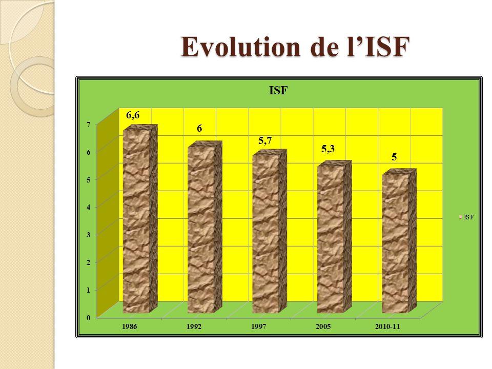 Evolution de l'ISF
