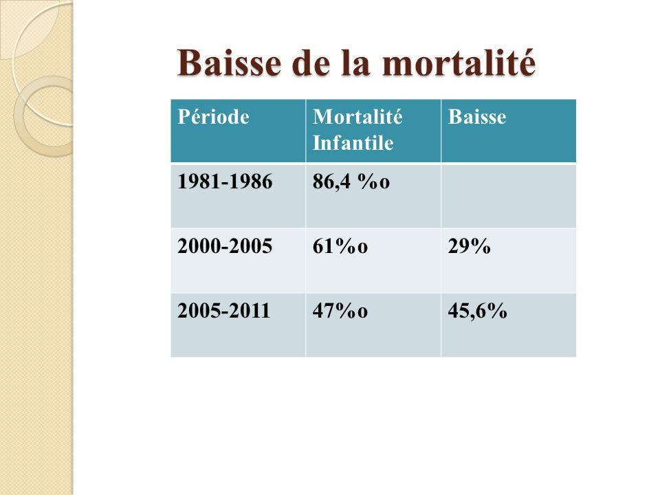 Baisse de la mortalité Période Mortalité Infantile Baisse 1981-1986