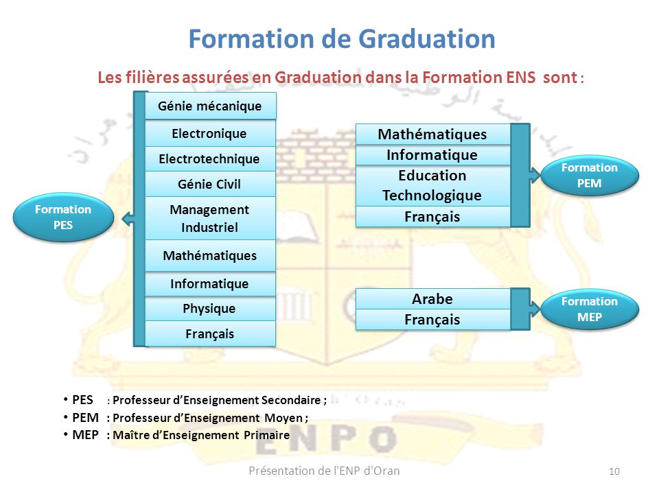 Education Technologique
