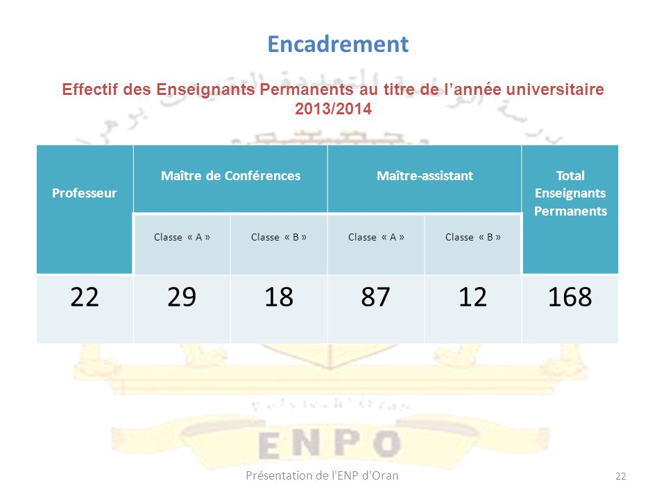 Enseignants Permanents