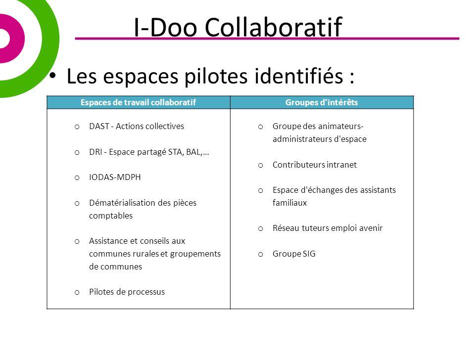 Service des systemes d information correspondants for Espace de travail collaboratif