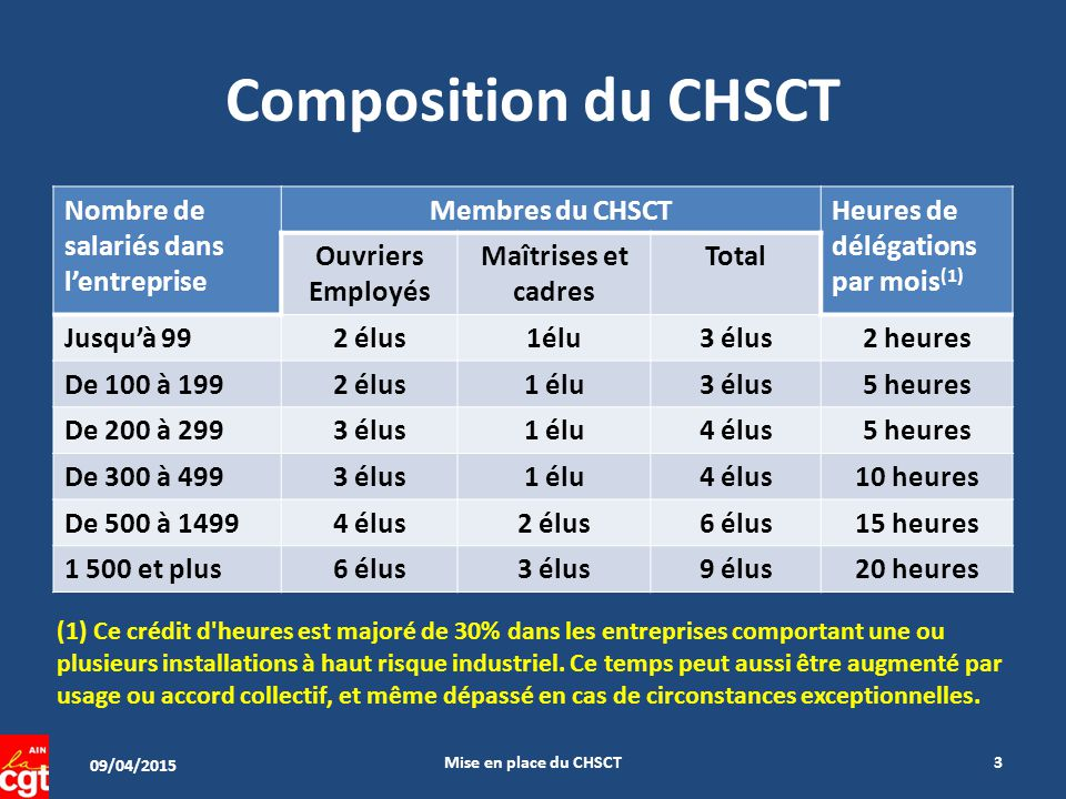 L organisation des chsct ppt video online t l charger for Election chsct