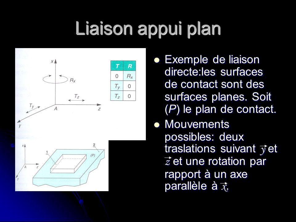 Liaison appui plan Exemple de liaison directe:les surfaces de contact sont des surfaces planes. Soit (P) le plan de contact.