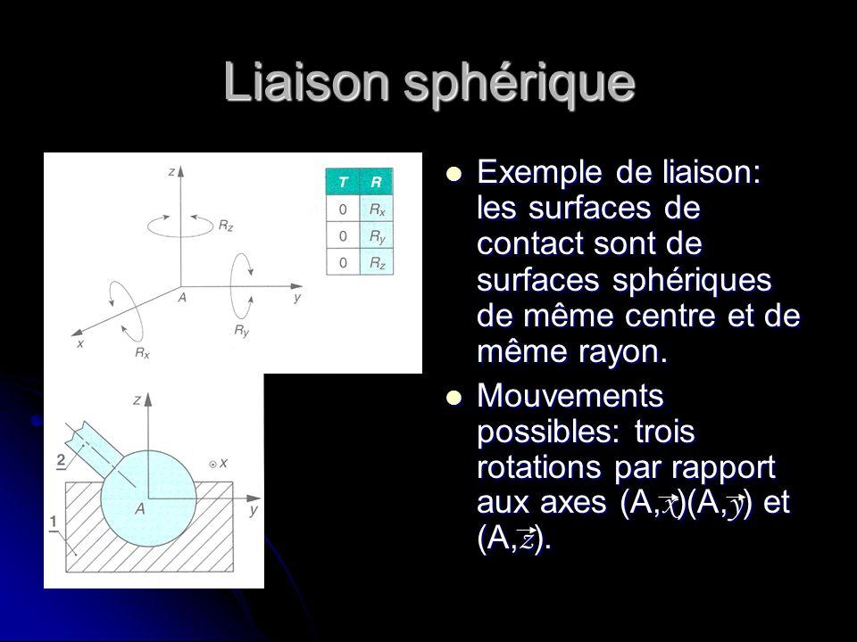 Liaison sphérique Exemple de liaison: les surfaces de contact sont de surfaces sphériques de même centre et de même rayon.
