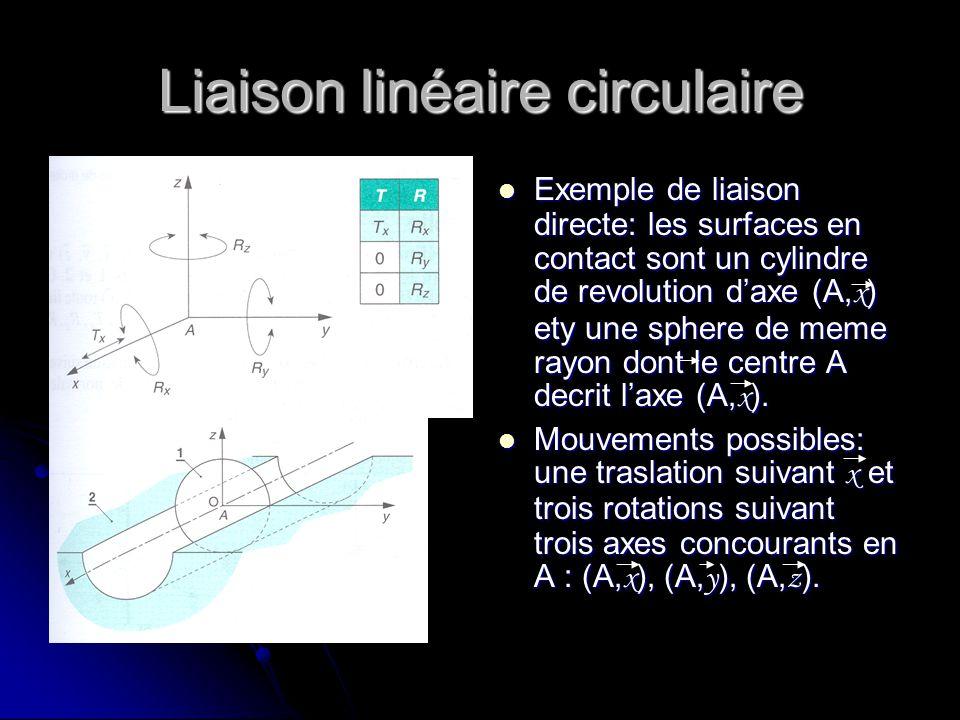 Liaison linéaire circulaire