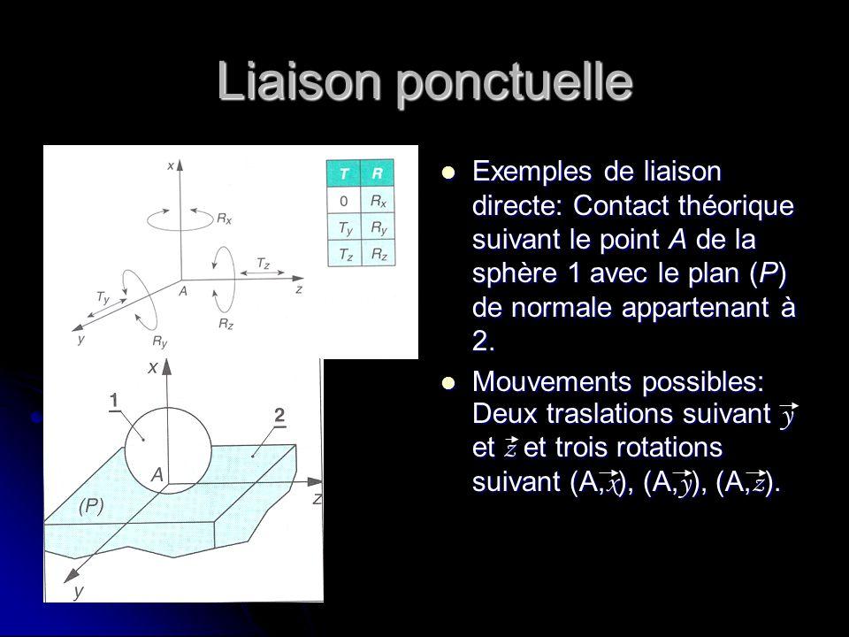 Liaison ponctuelle Exemples de liaison directe: Contact théorique suivant le point A de la sphère 1 avec le plan (P) de normale appartenant à 2.
