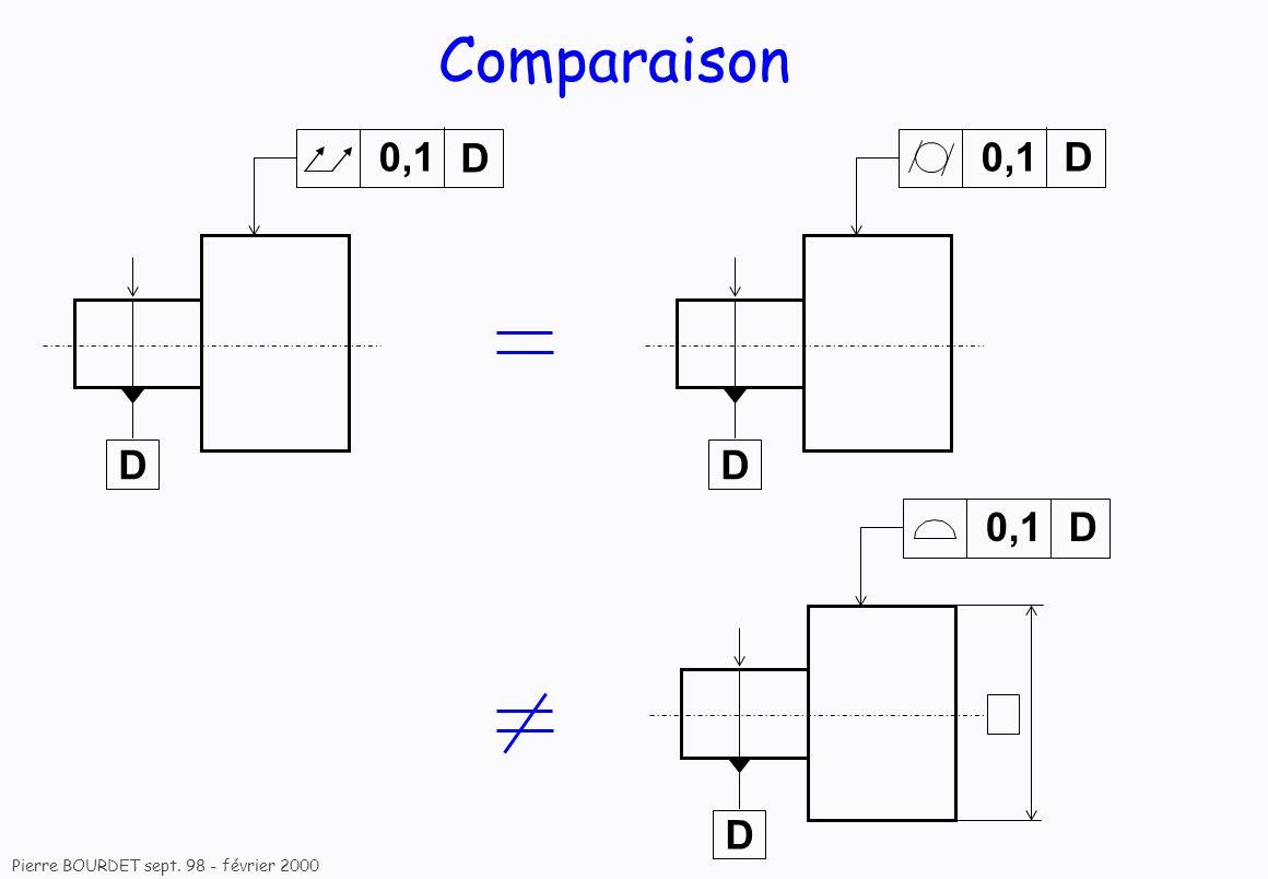 Comparaison 0,1 D 0,1 D 0,1 D