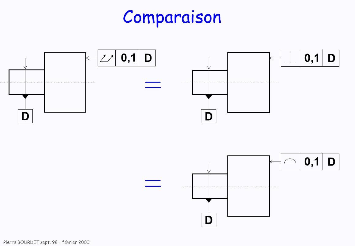 Comparaison D 0,1 D 0,1 D 0,1