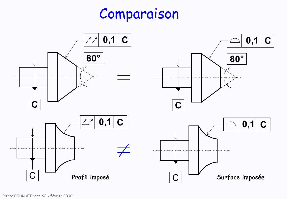 Comparaison 0,1 0,1 C 80° 80° C 0,1 0,1 C C Profil imposé