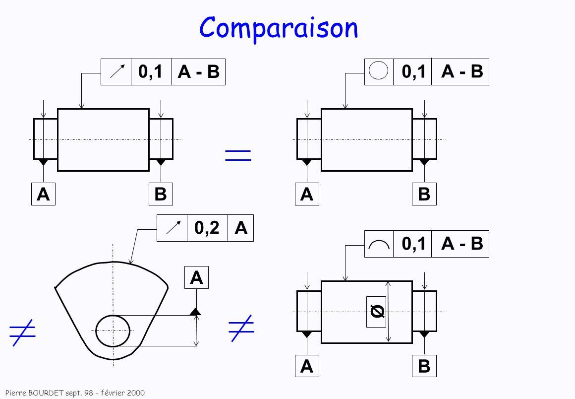 Comparaison A - B 0,1 A B 0,1 A B A - B A 0,2 0,1 A B A - B Ø