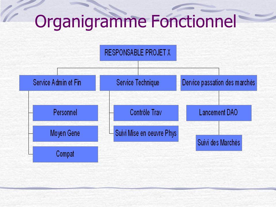 Pr sent par moulaye ould boukhreiss ppt video online for Organigramme online