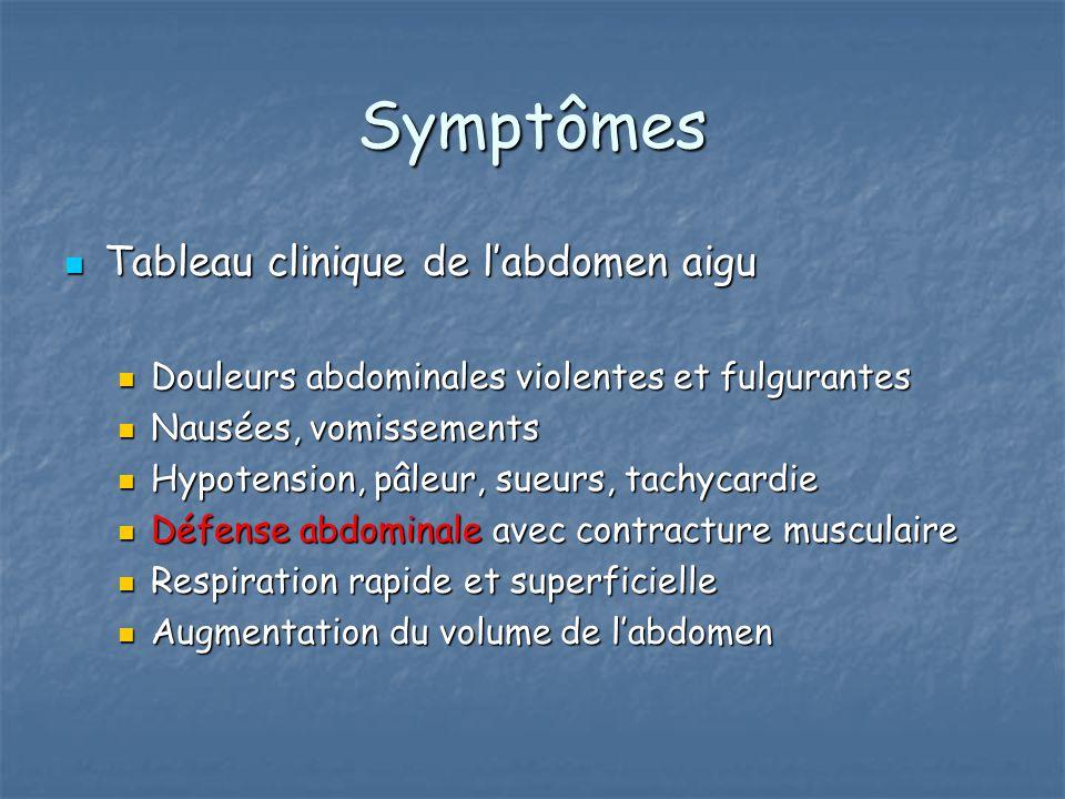 Symptômes Tableau clinique de l'abdomen aigu