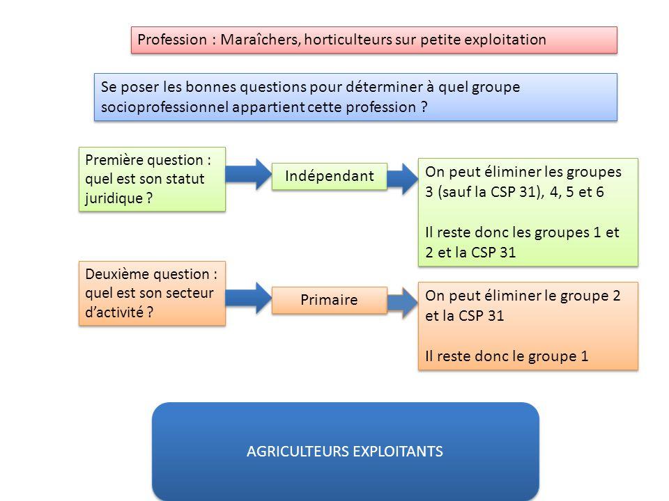 Rsultats du conseil de gestion lexploitation agricole