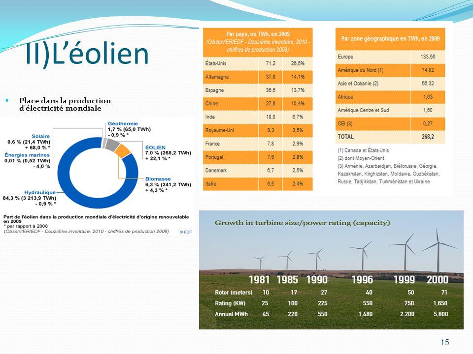 II)L'éolien Place dans la production d électricité mondiale
