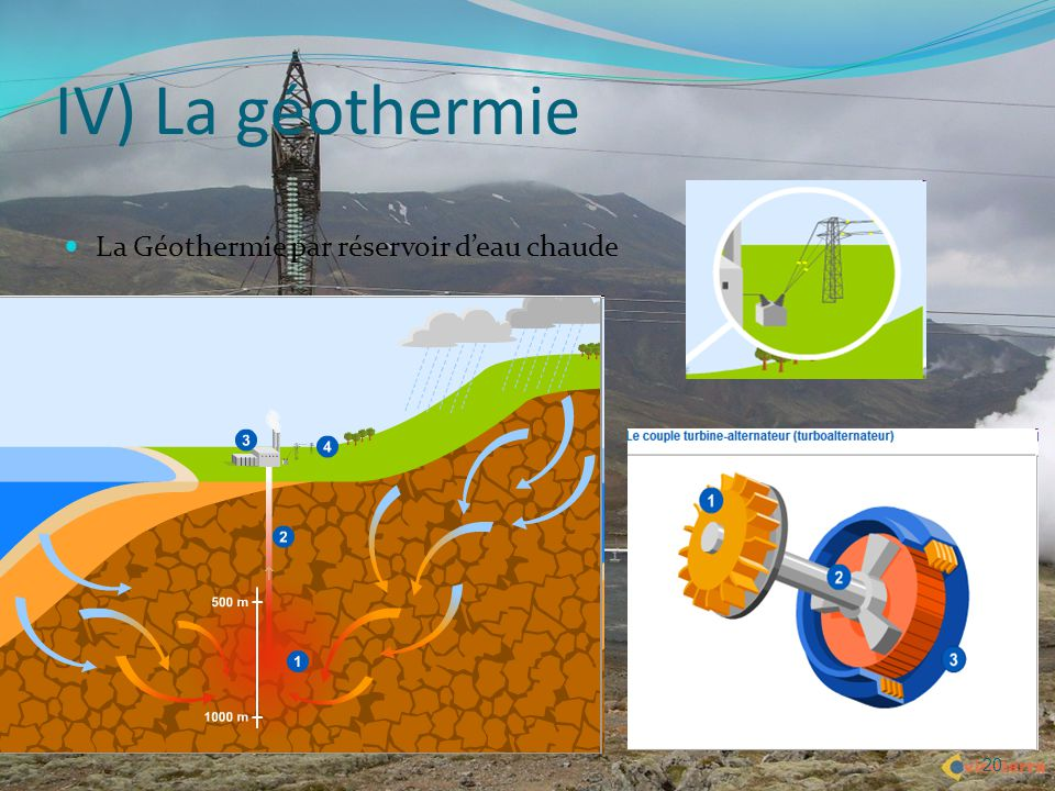 IV) La géothermie La Géothermie par réservoir d'eau chaude