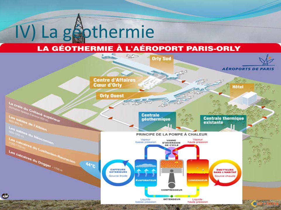 IV) La géothermie Avantages : économique et écologique