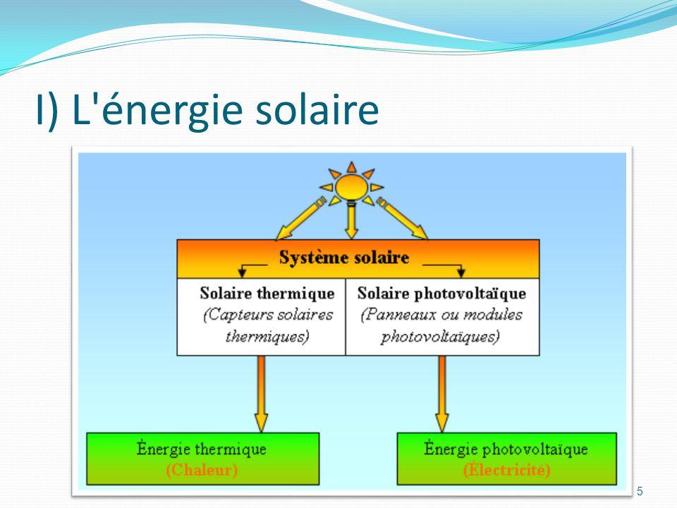 I) L énergie solaire