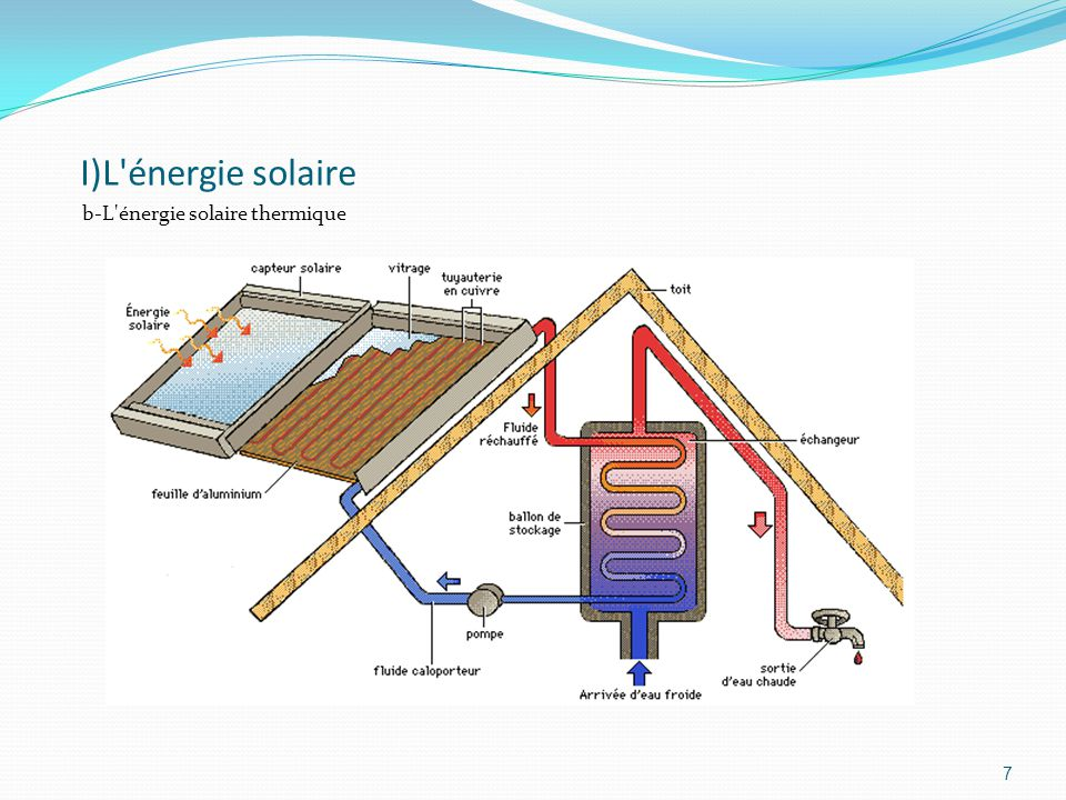 I)L énergie solaire b-L énergie solaire thermique