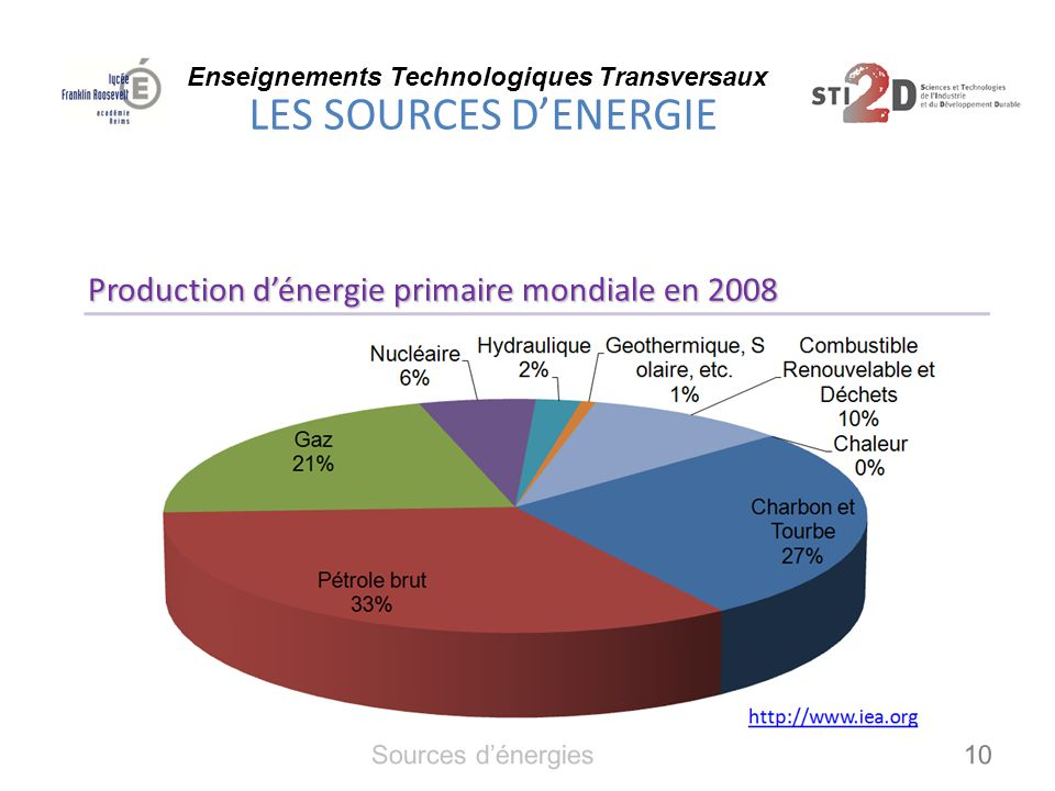 Production d'énergie primaire mondiale en 2008