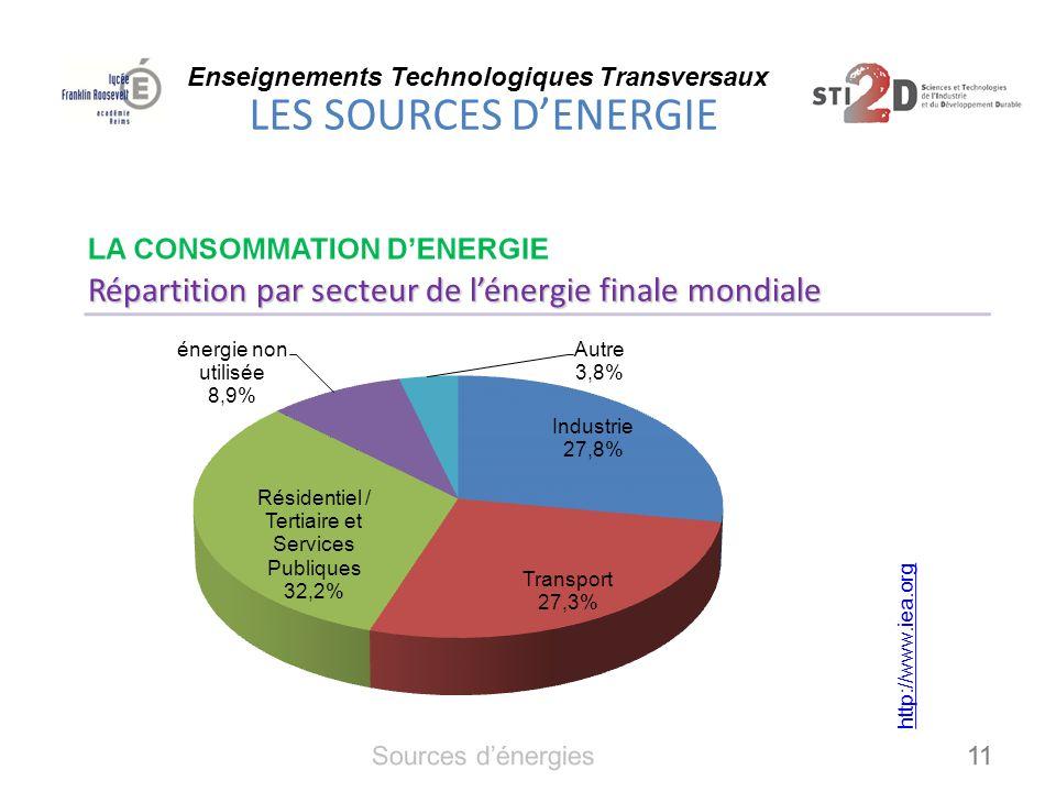 Répartition par secteur de l'énergie finale mondiale