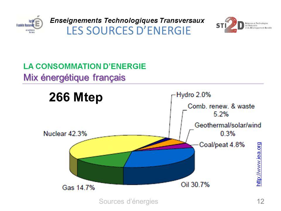 266 Mtep Mix énergétique français Sources d'énergies 12