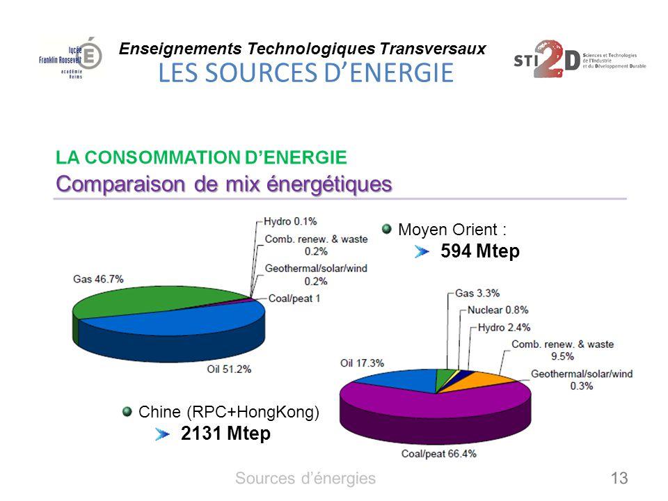 Comparaison de mix énergétiques