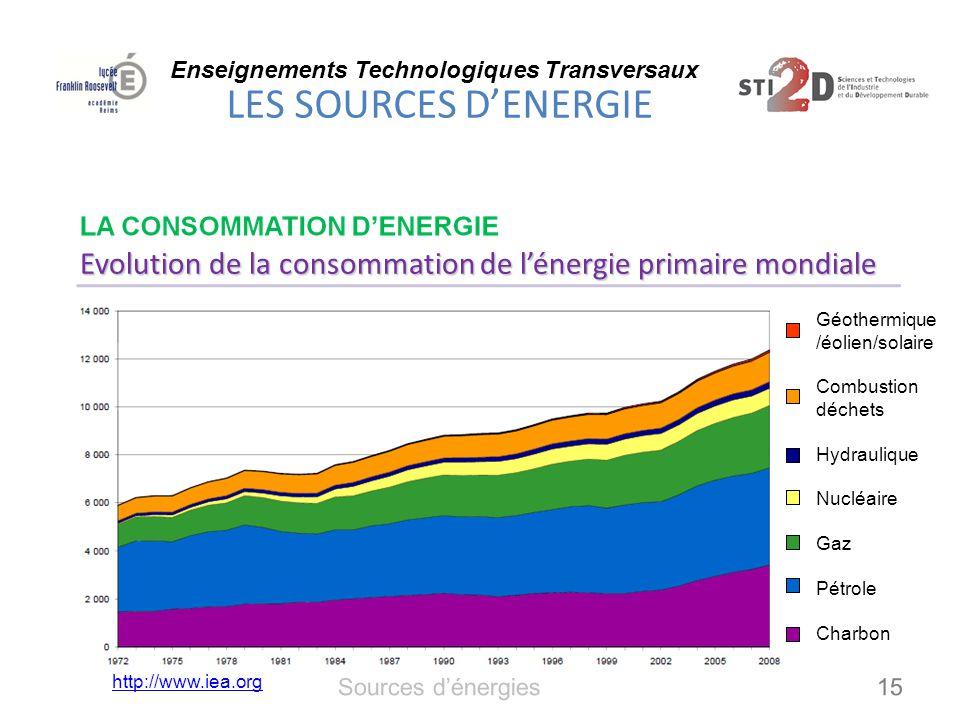 Evolution de la consommation de l'énergie primaire mondiale