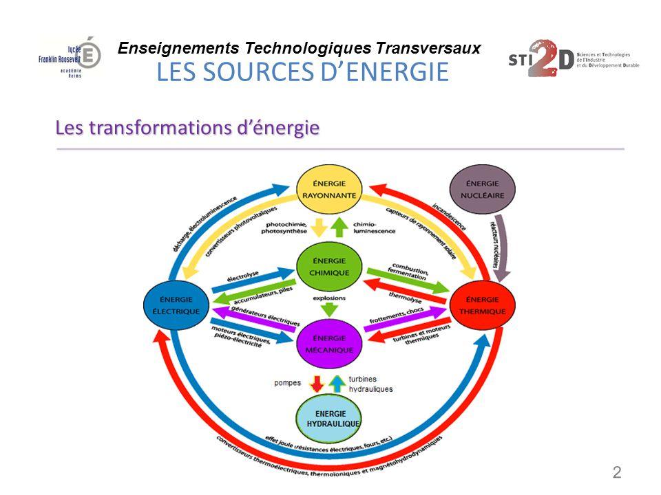 Les transformations d'énergie