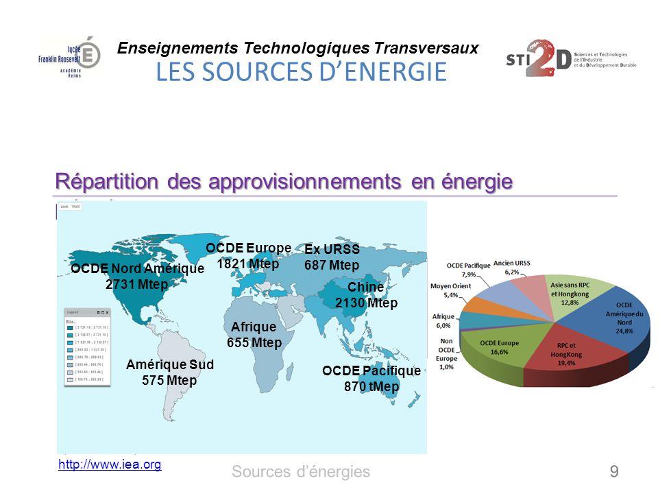 Répartition des approvisionnements en énergie primaire