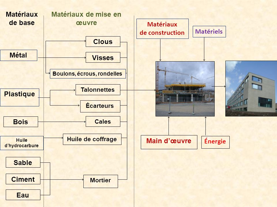 Cours materiaux de construction ppt video online t l charger - Difference entre amiante ciment et fibrociment ...