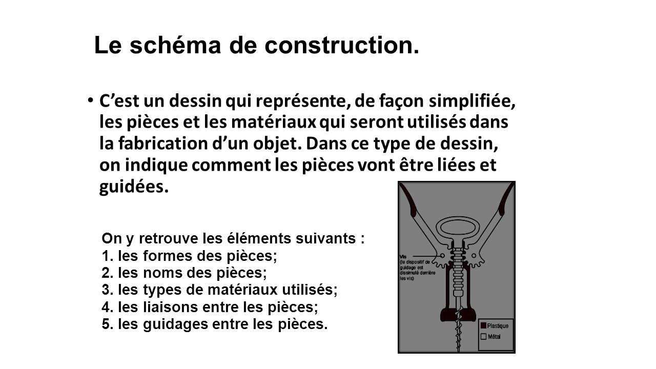 Le schéma de construction.