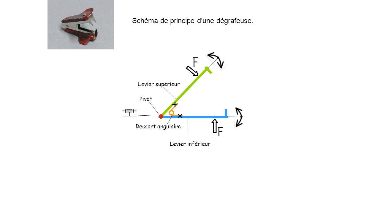 Schéma de principe d'une dégrafeuse.