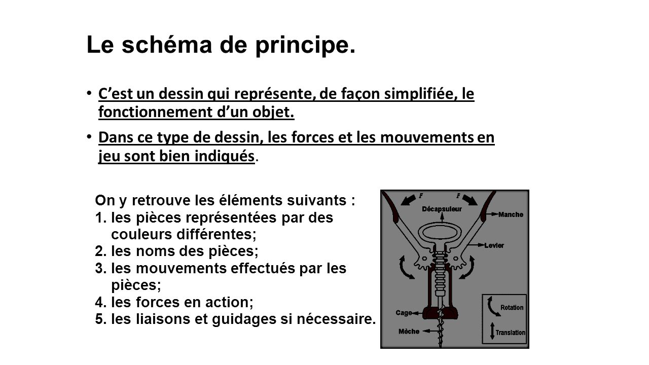 Le schéma de principe. C'est un dessin qui représente, de façon simplifiée, le fonctionnement d'un objet.