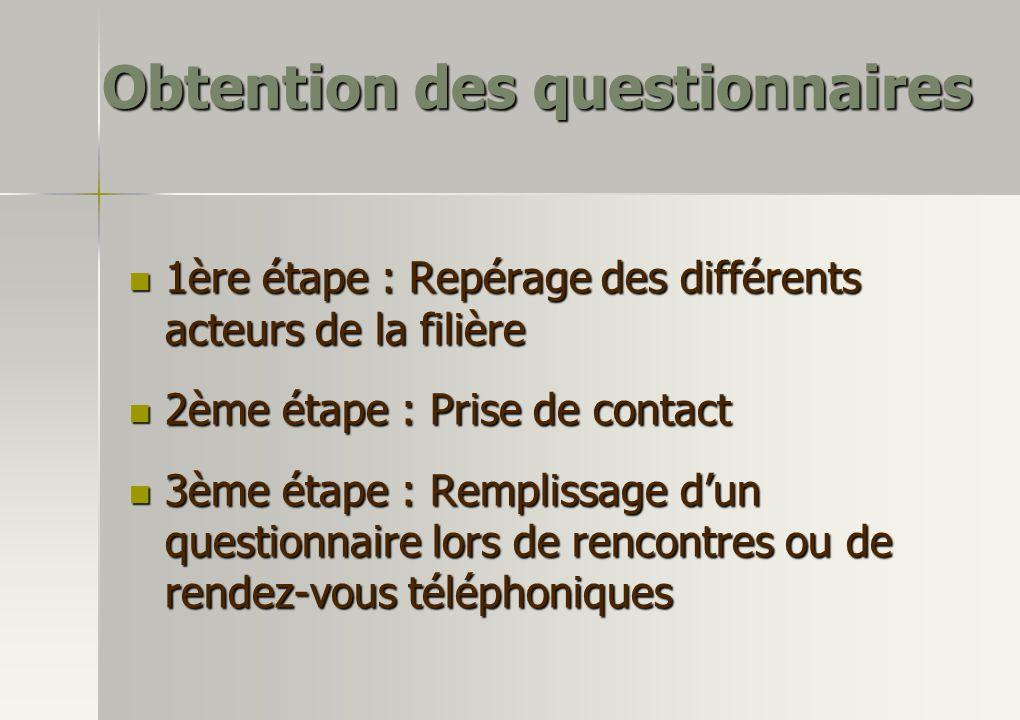 Obtention des questionnaires