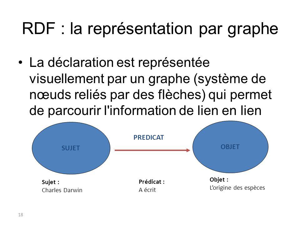 RDF : la représentation par graphe
