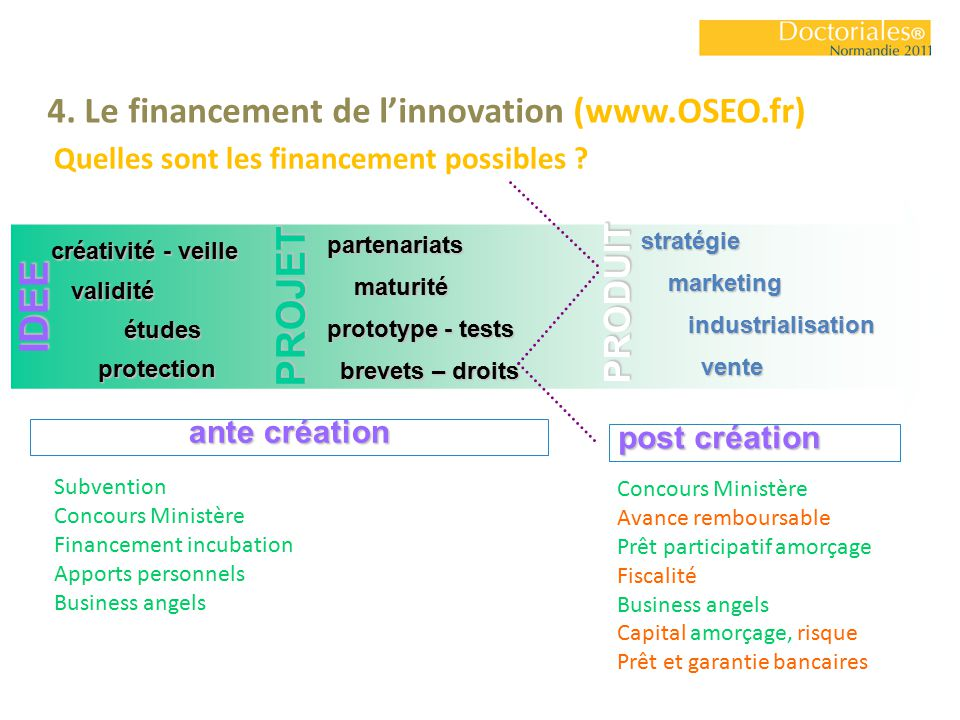 Jean bonnet mdc en sciences economiques universit de caen for Idee innovation produit