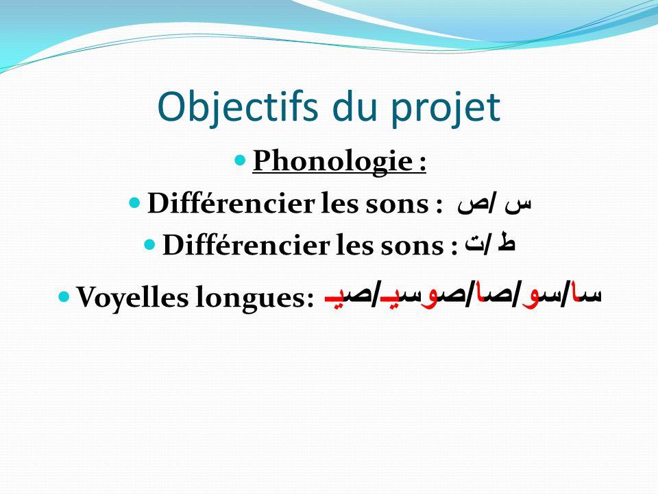Objectifs du projet Phonologie : Différencier les sons : س /ص