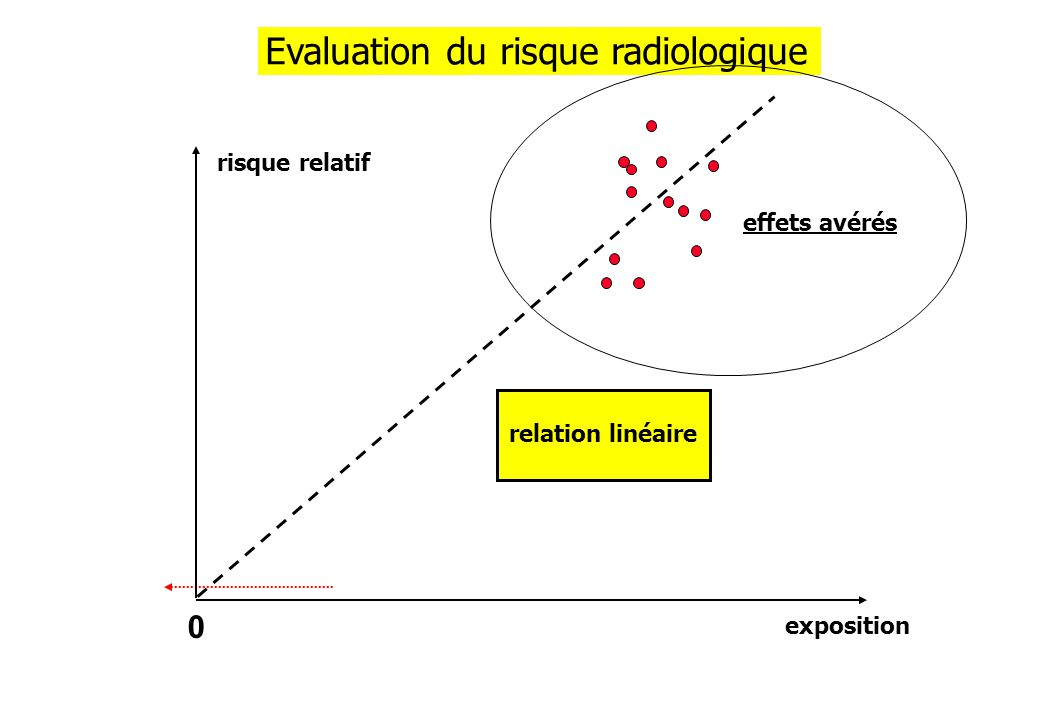 Evaluation du risque radiologique