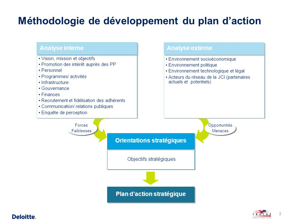 Plan d actions de la jeune chambre internationale de - La chambre des officiers analyse du livre ...