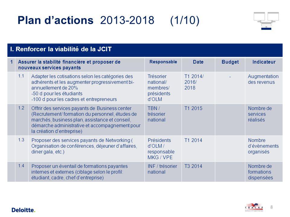 Plan d actions de la jeune chambre internationale de - Formation auto entrepreneur chambre de commerce ...
